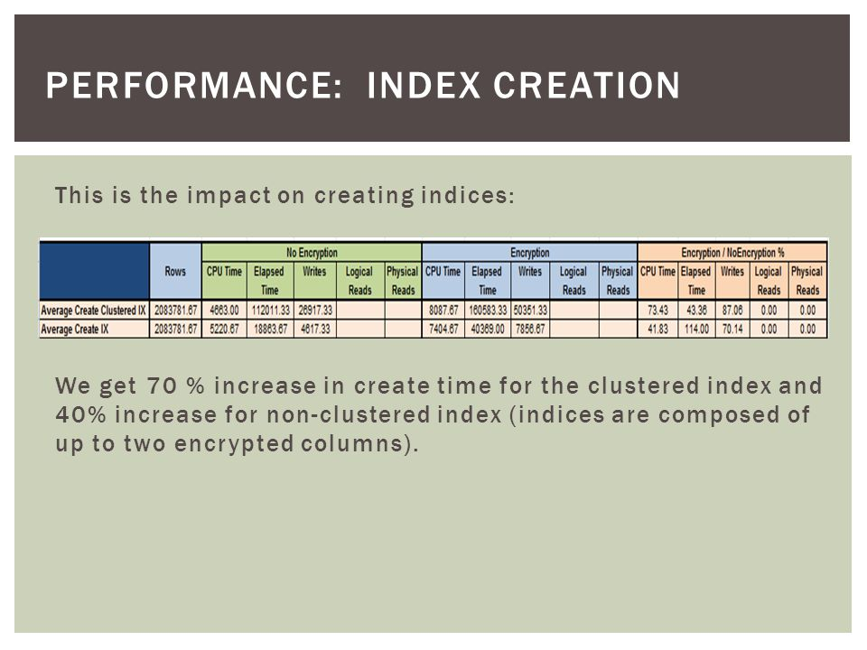 Performance: index creation