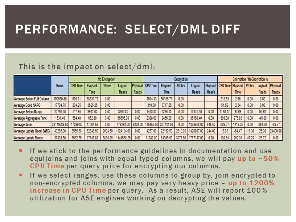 Performance: select/dml diff