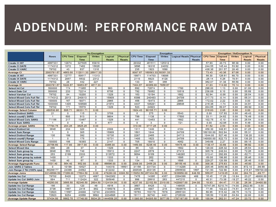 Addendum: performance raw data