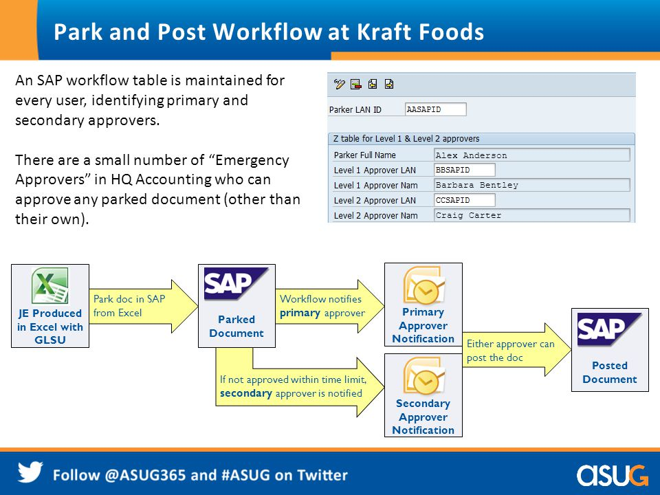 Park and Post Workflow at Kraft Foods