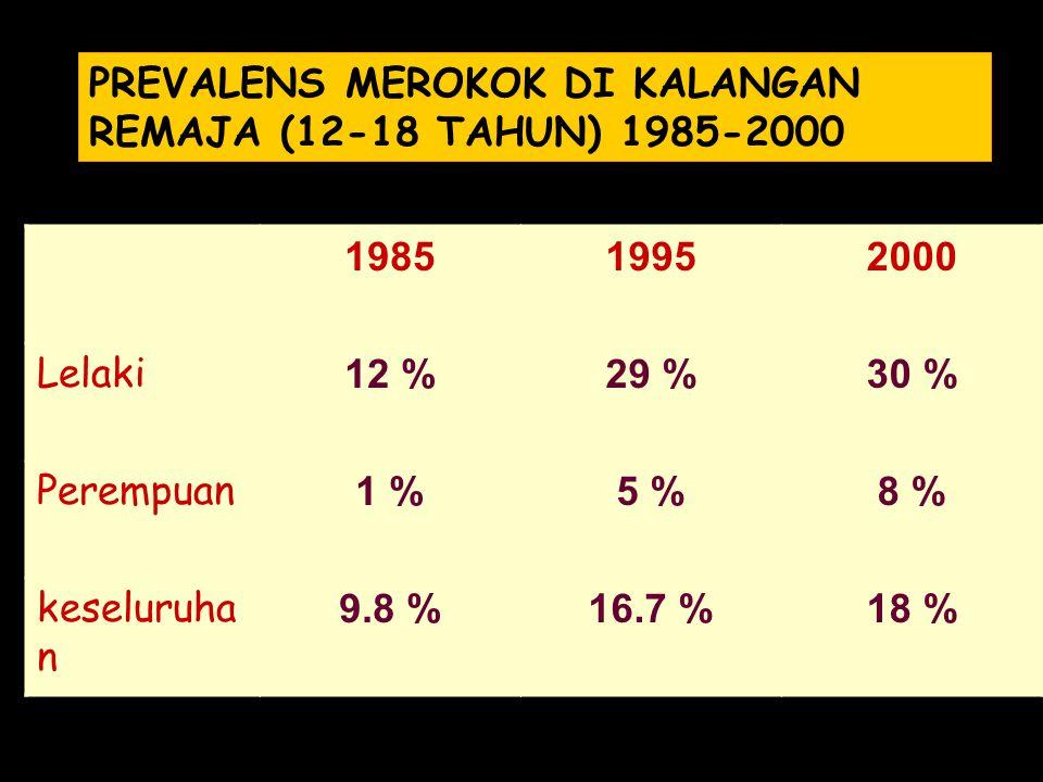 PREVALENS MEROKOK DI KALANGAN REMAJA (12-18 TAHUN) 1985-2000