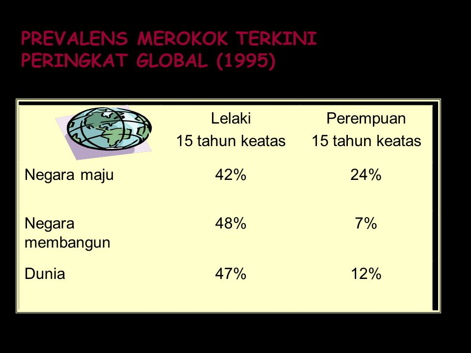 PREVALENS MEROKOK TERKINI PERINGKAT GLOBAL (1995)