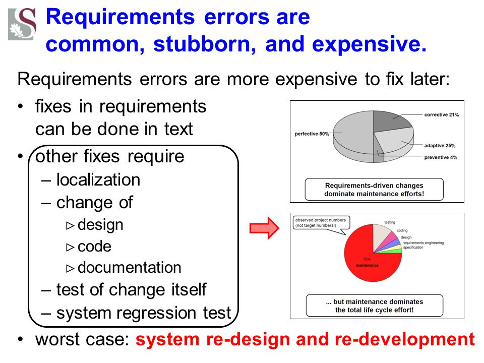 Requirements errors are common, stubborn, and expensive.