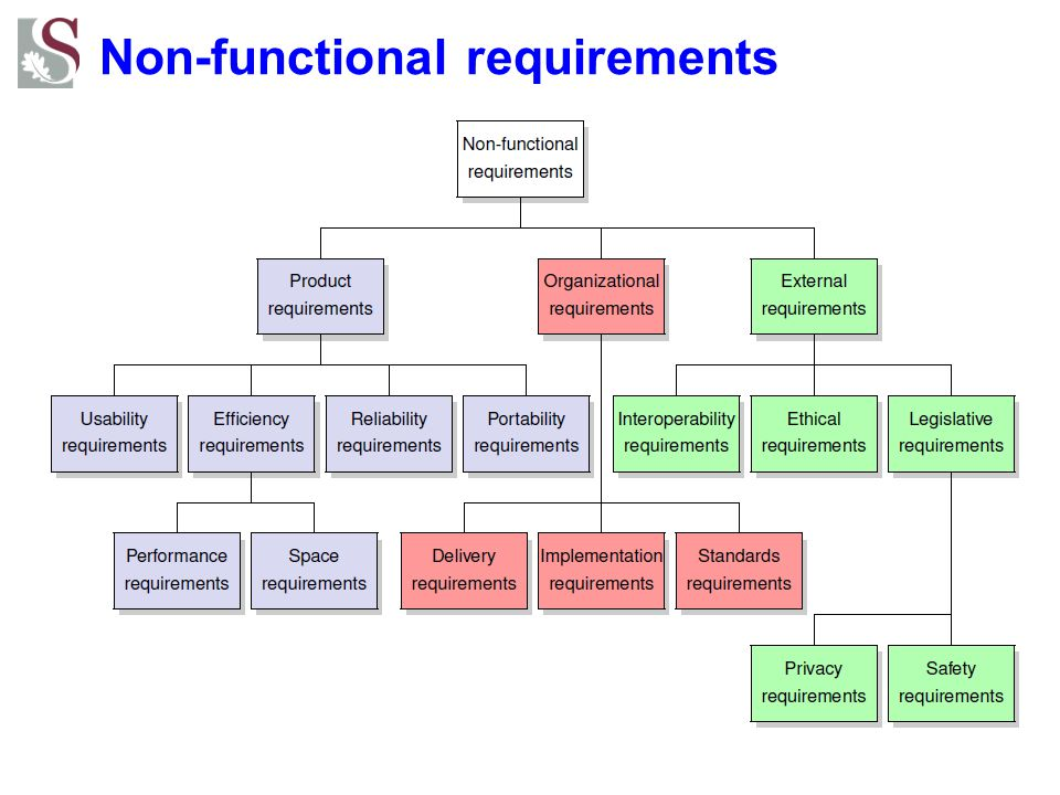 how to write non functional requirements