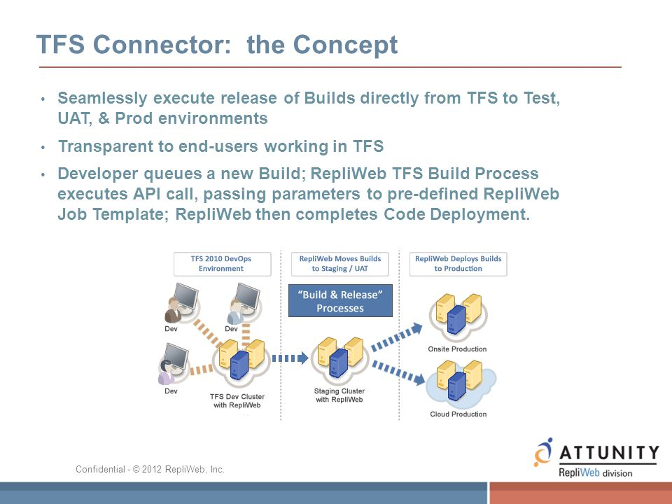 TFS Connector: the Concept