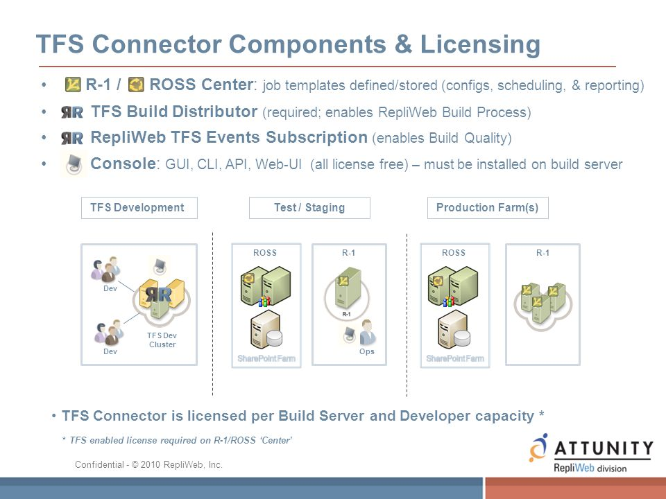 TFS Connector Components & Licensing