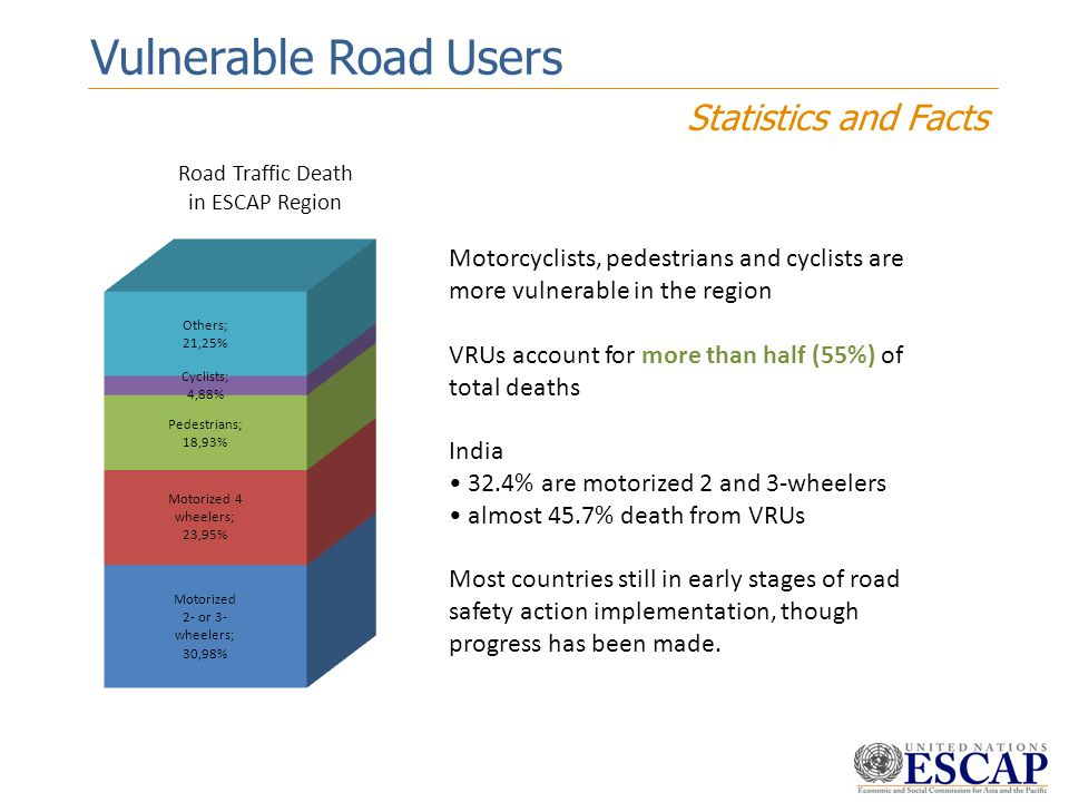 Vulnerable Road Users Statistics and Facts