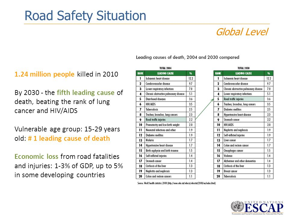 Road Safety Situation Global Level 1.24 million people killed in 2010