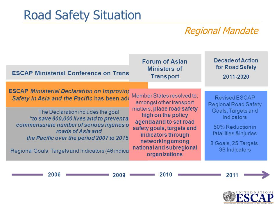 Road Safety Situation Regional Mandate
