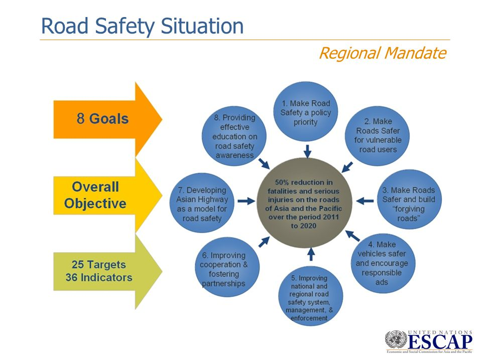 Road Safety Situation Regional Mandate 7