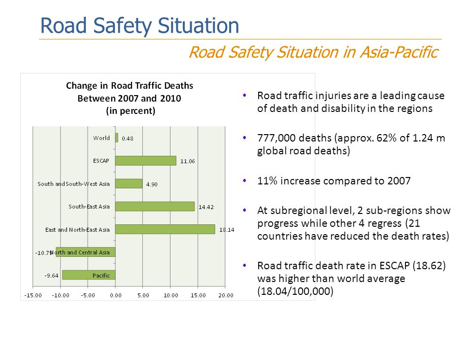 Road Safety Situation Road Safety Situation in Asia-Pacific