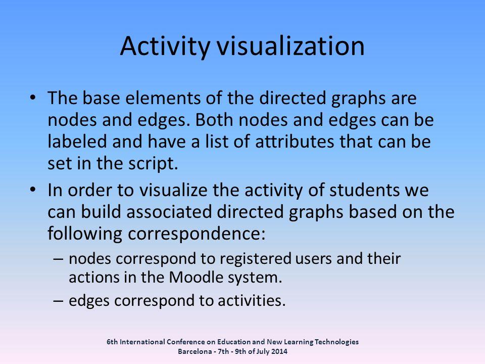 Activity visualization
