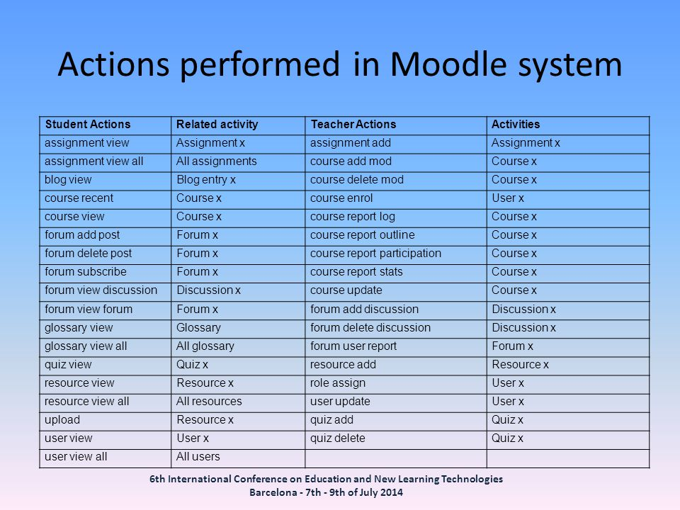 Actions performed in Moodle system