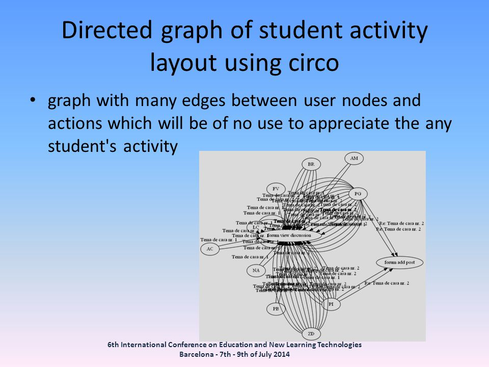 Directed graph of student activity layout using circo