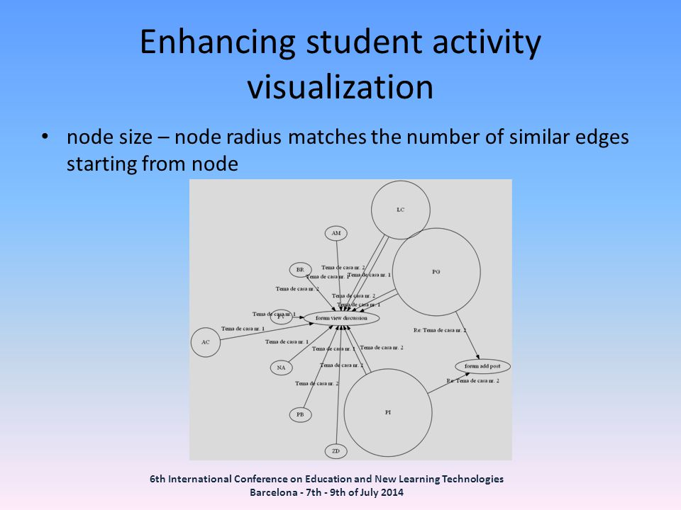 Enhancing student activity visualization