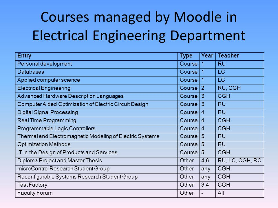 Courses managed by Moodle in Electrical Engineering Department