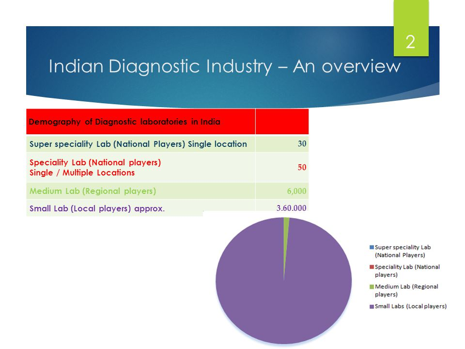 Indian Diagnostic Industry – An overview