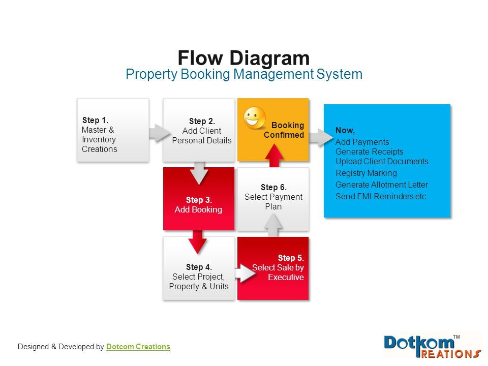 Flow Diagram Property Booking Management System