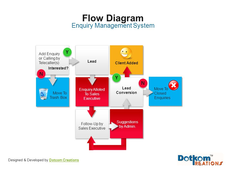Flow Diagram Enquiry Management System Y N Y N