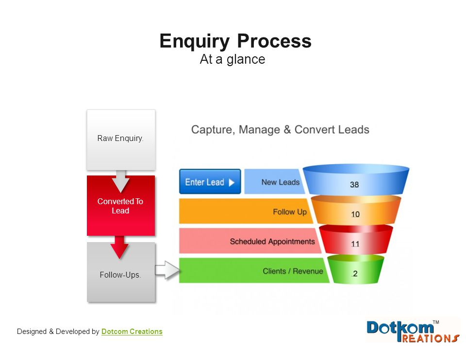 Enquiry Process At a glance Raw Enquiry. Converted To Lead Follow-Ups.