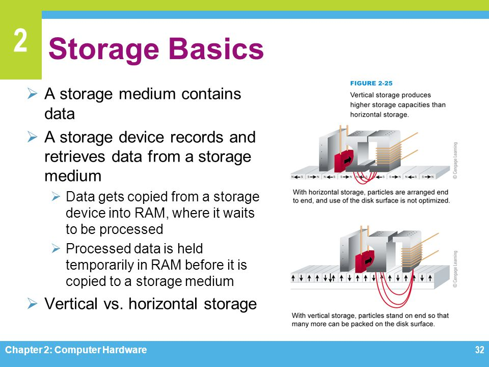Storage Basics A storage medium contains data