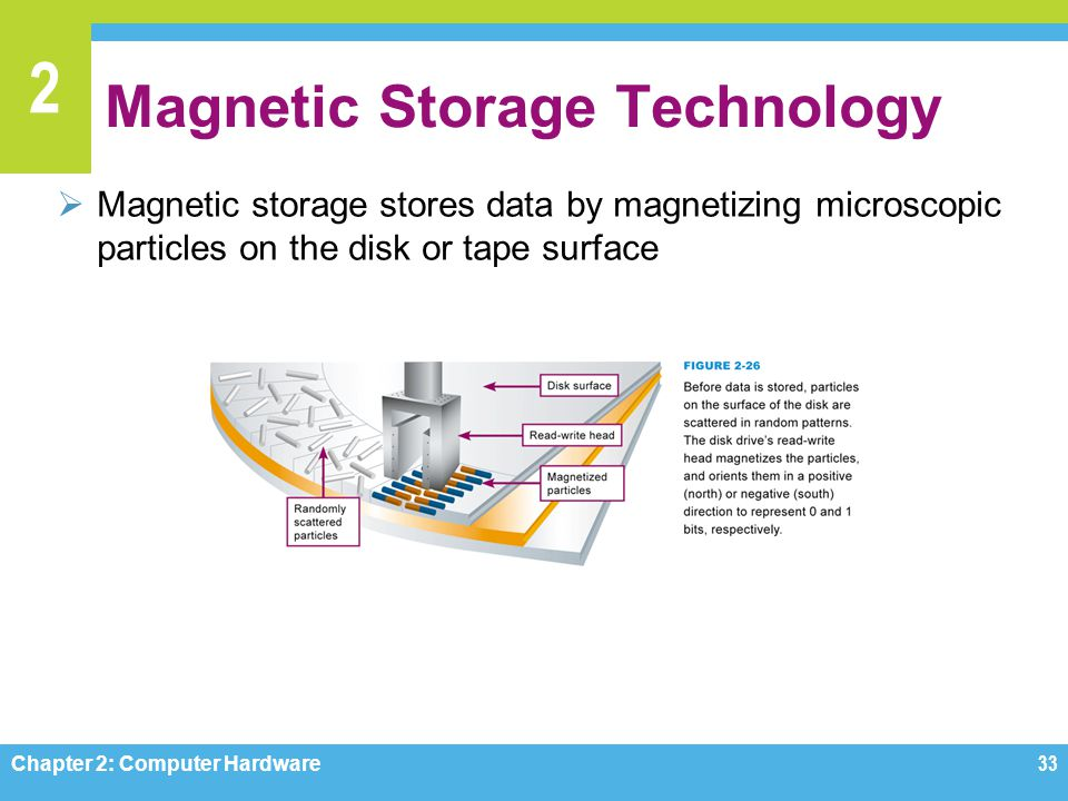 Magnetic Storage Technology