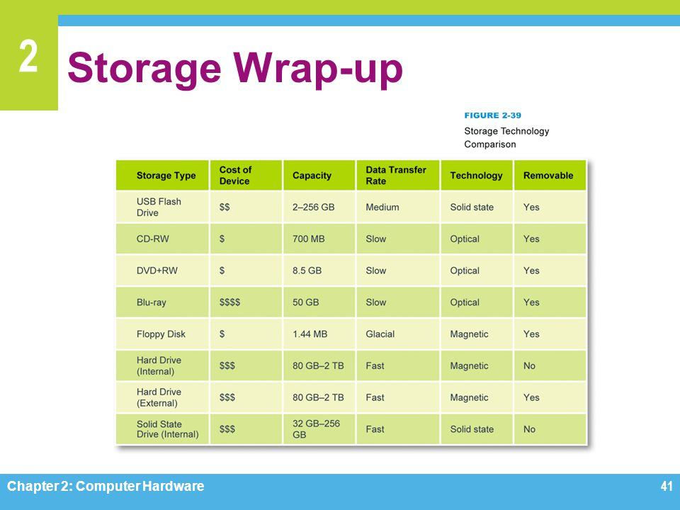 Storage Wrap-up Figure 2-39 Chapter 2: Computer Hardware