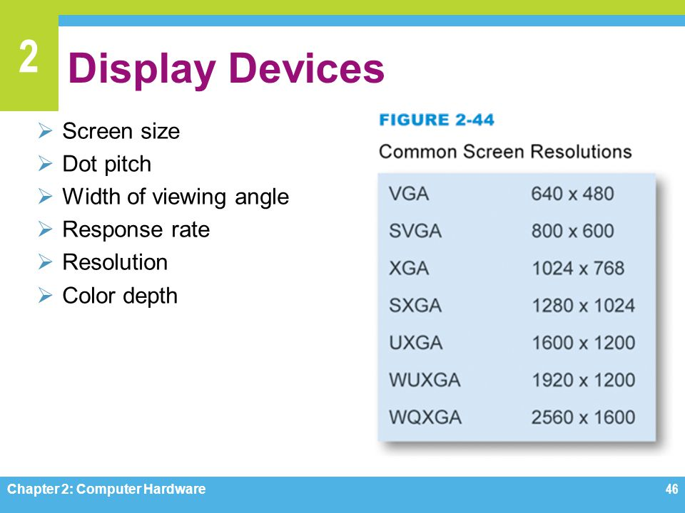 Display Devices Screen size Dot pitch Width of viewing angle
