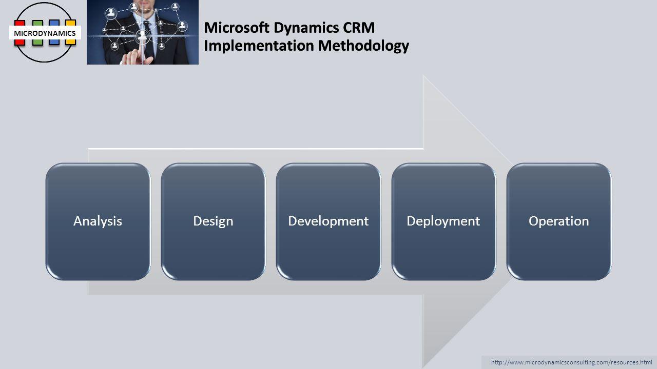 Analysis Design Development Deployment Operation