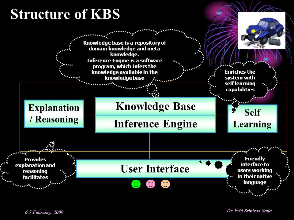Structure of KBS Knowledge Base Inference Engine User Interface