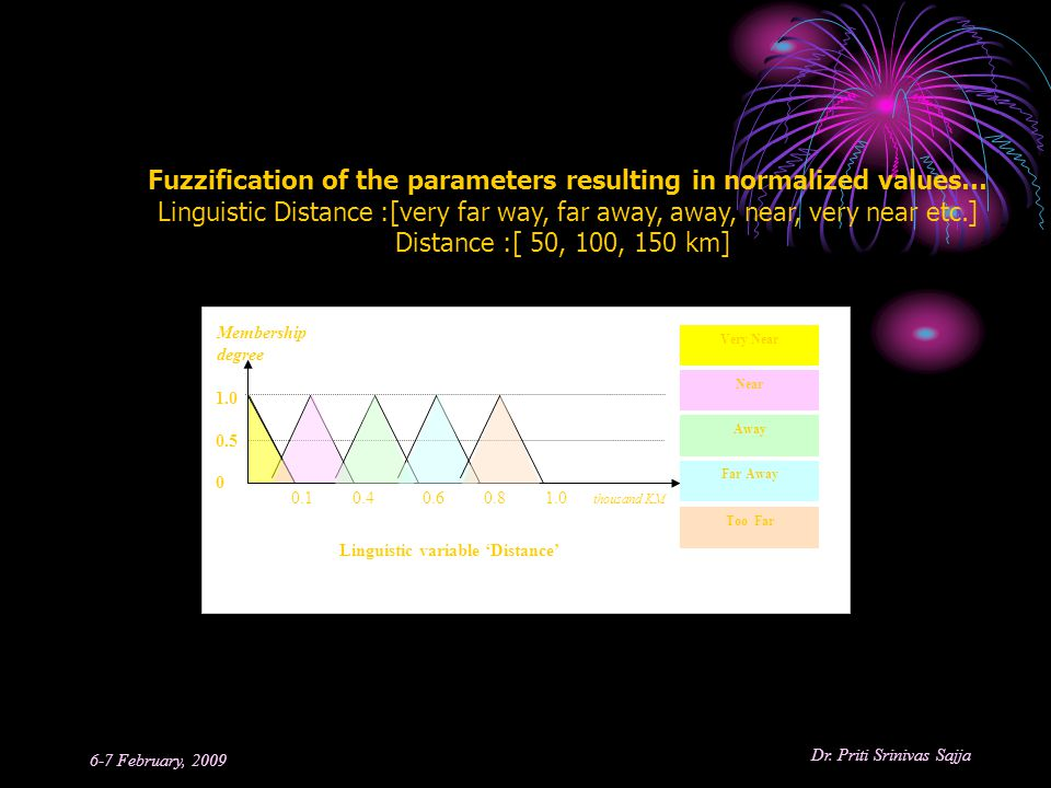 Fuzzification of the parameters resulting in normalized values…