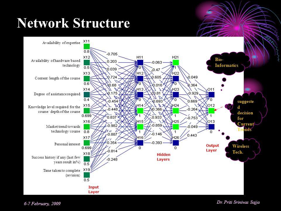 Network Structure Bio-Informatics