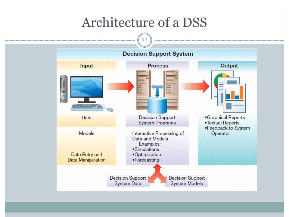 Architecture of a DSS