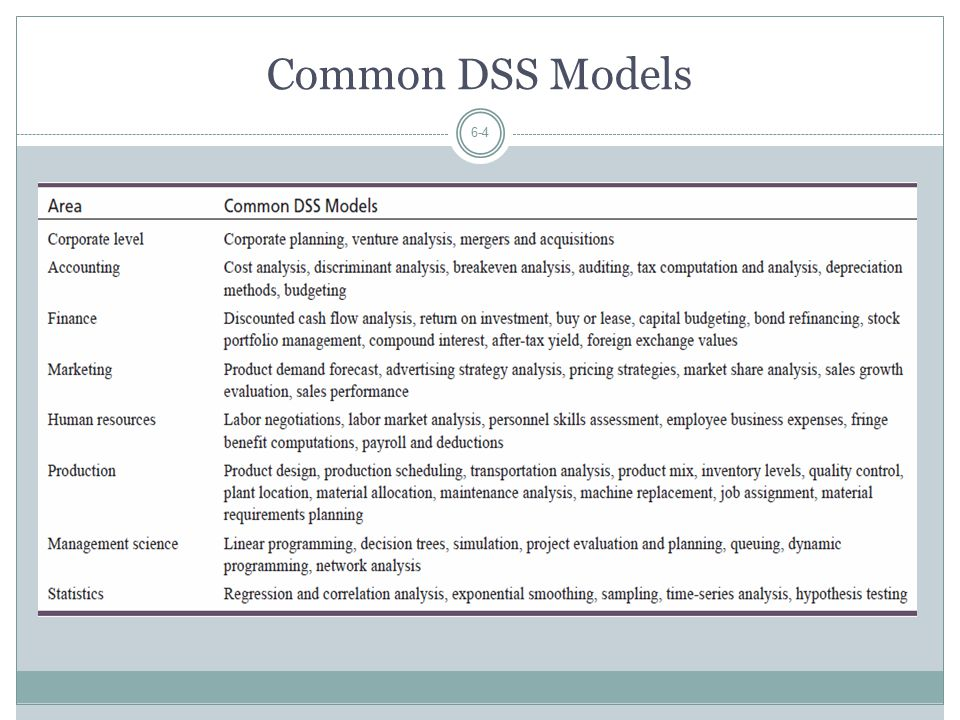 Common DSS Models