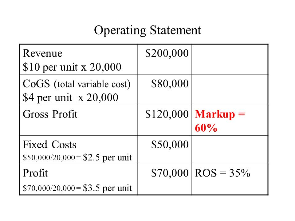 Operating Statement Revenue $10 per unit x 20,000 $200,000