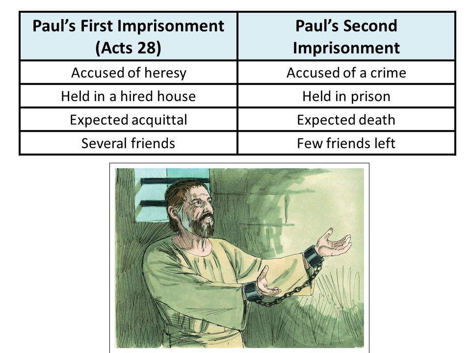 Paul's First Imprisonment (Acts 28) Paul's Second Imprisonment