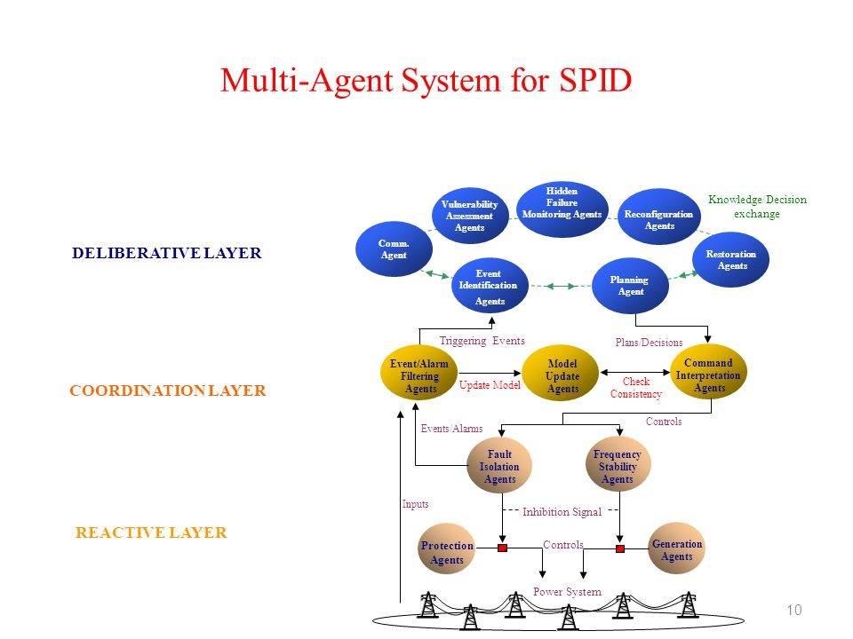 Multi-Agent System for SPID