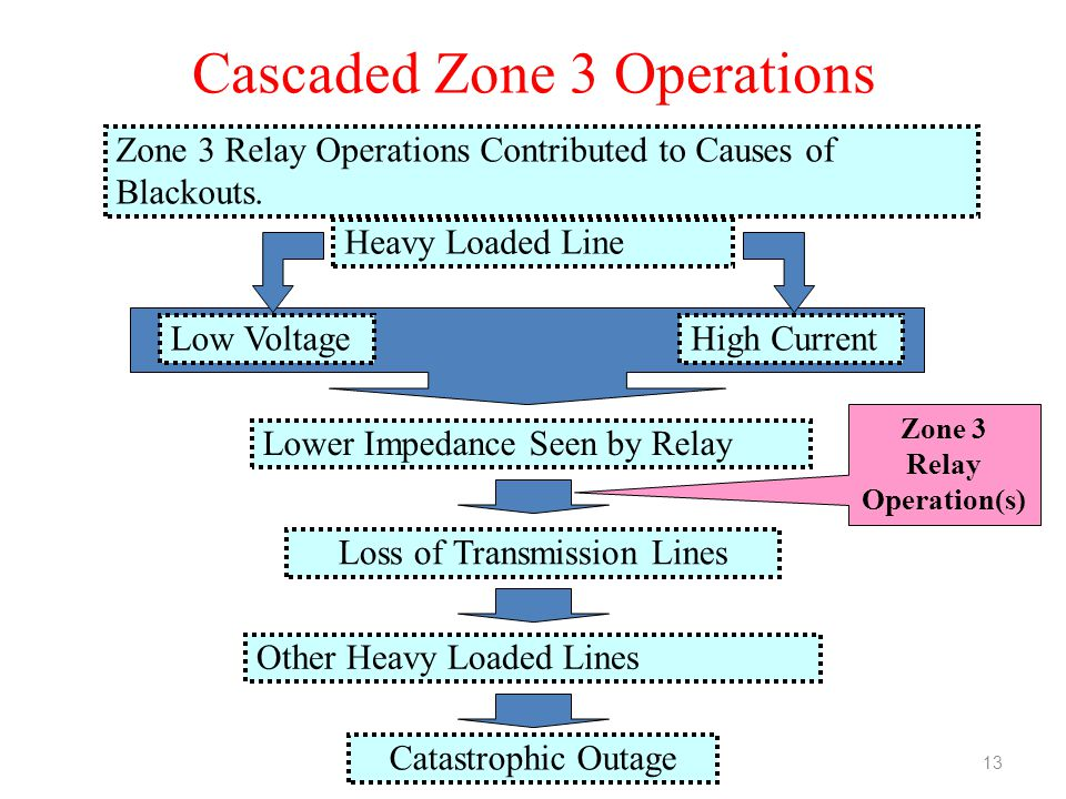 Cascaded Zone 3 Operations