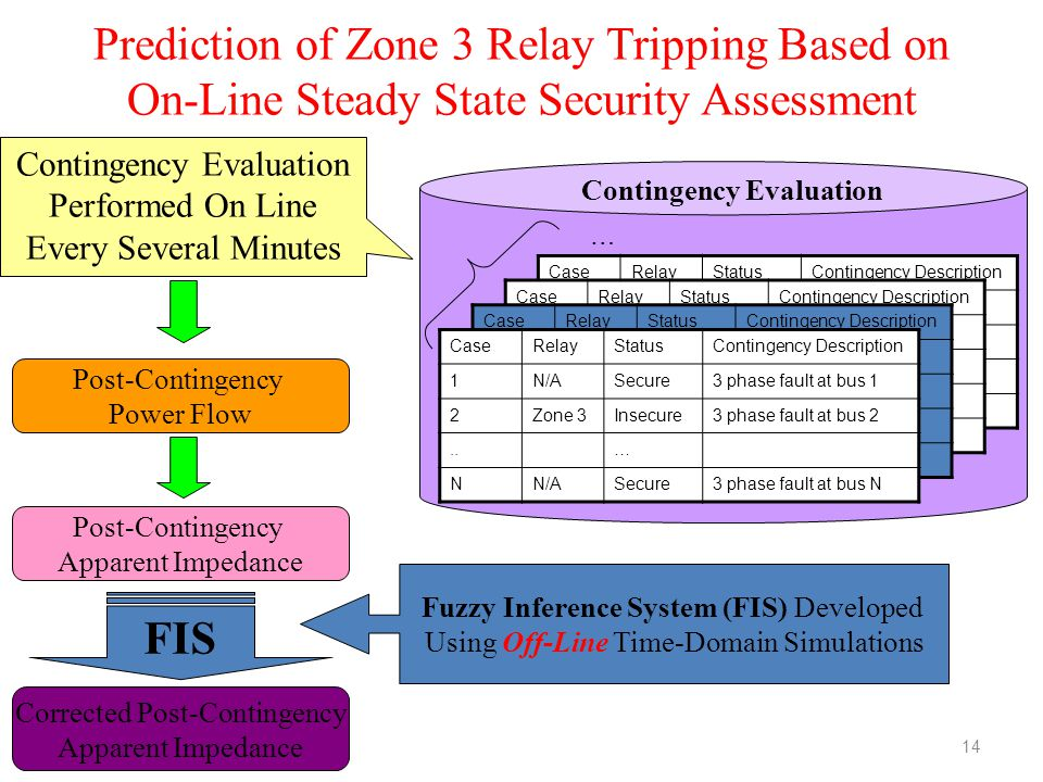Prediction of Zone 3 Relay Tripping Based on On-Line Steady State Security Assessment