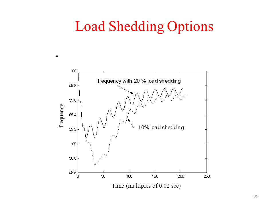 Load Shedding Options frequency Time (multiples of 0.02 sec)