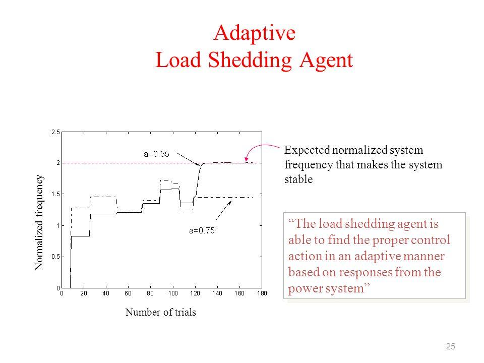 Adaptive Load Shedding Agent