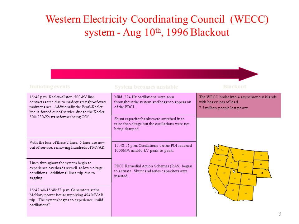 Western Electricity Coordinating Council (WECC) system - Aug 10th, 1996 Blackout