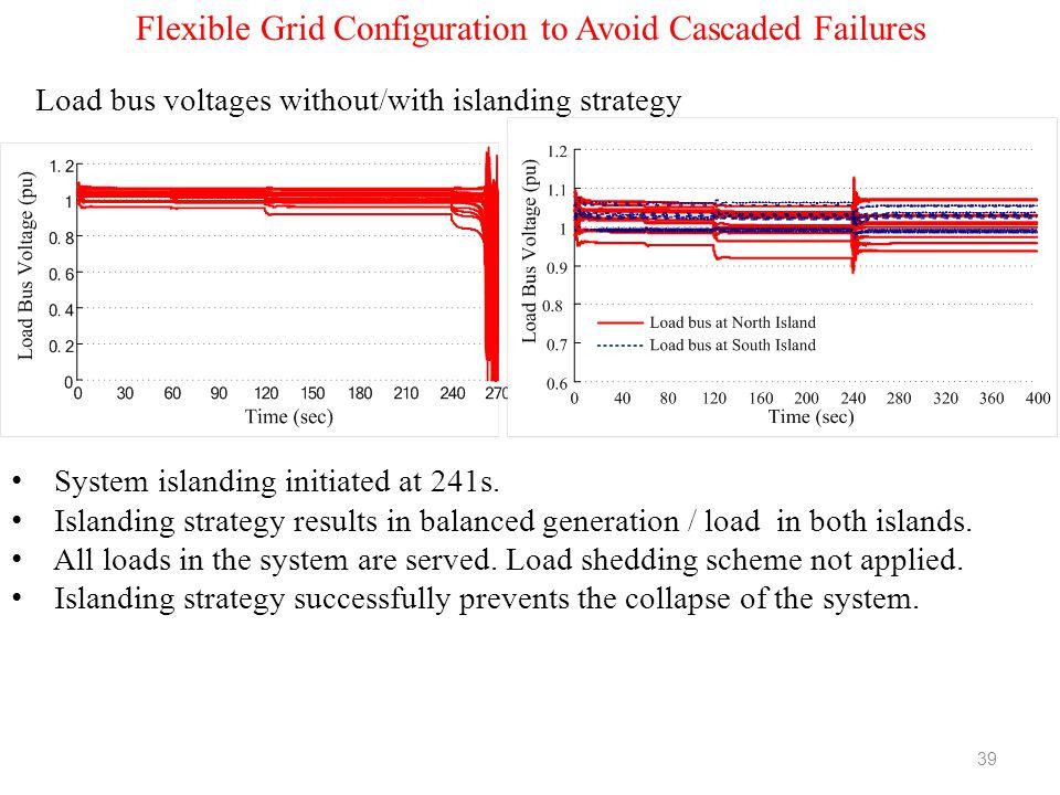 Flexible Grid Configuration to Avoid Cascaded Failures