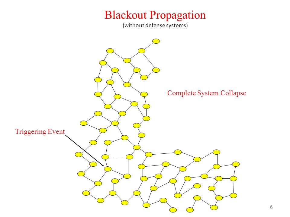 Blackout Propagation (without defense systems)