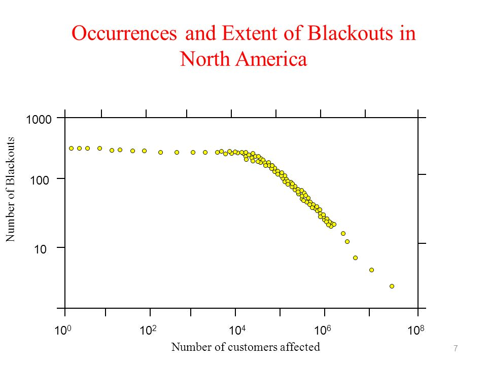 Occurrences and Extent of Blackouts in North America