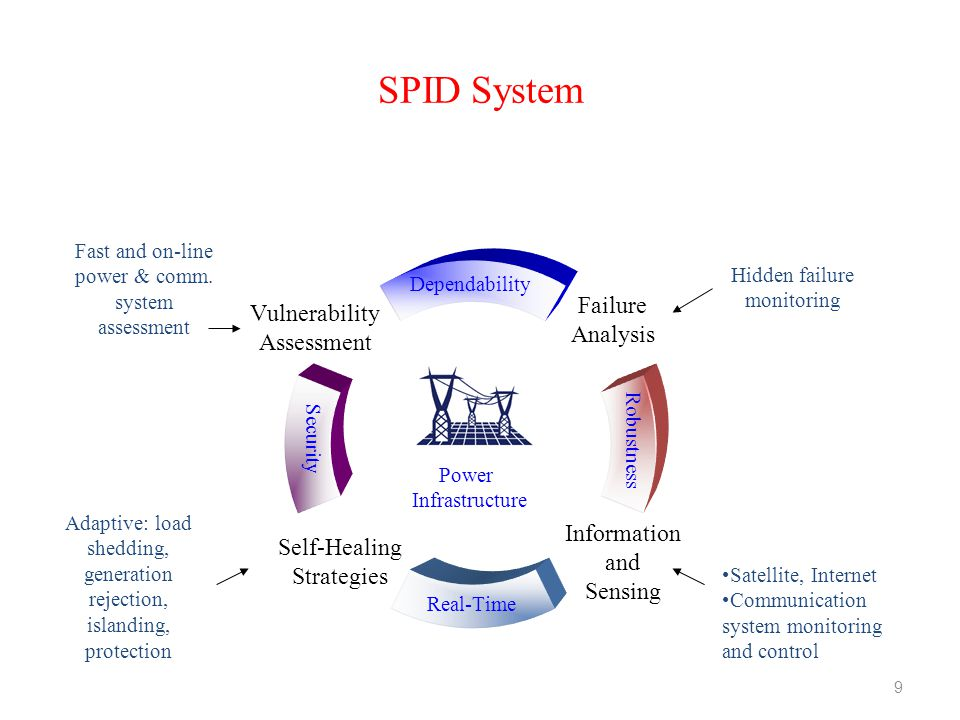 SPID System Fast and on-line power & comm. system assessment