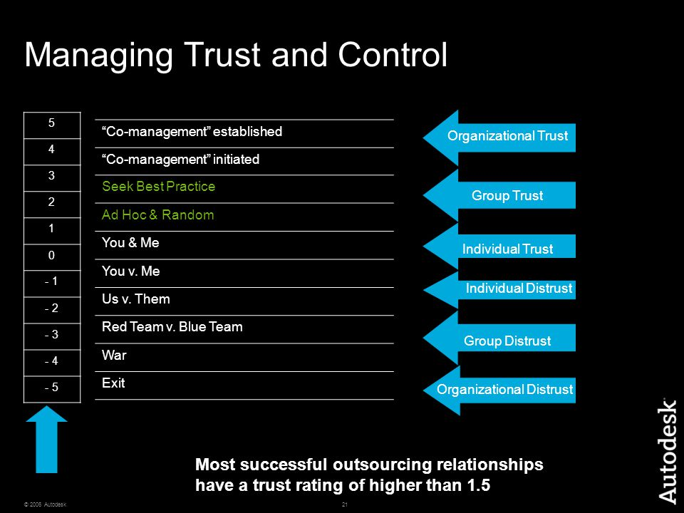 Managing Trust and Control