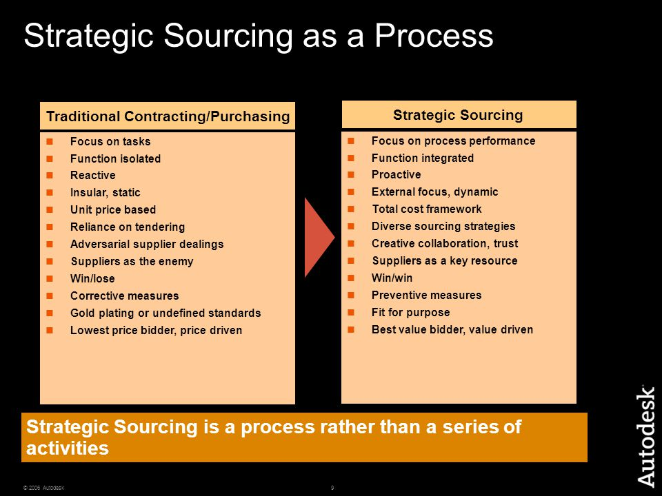 Strategic Sourcing is a process rather than a series of activities