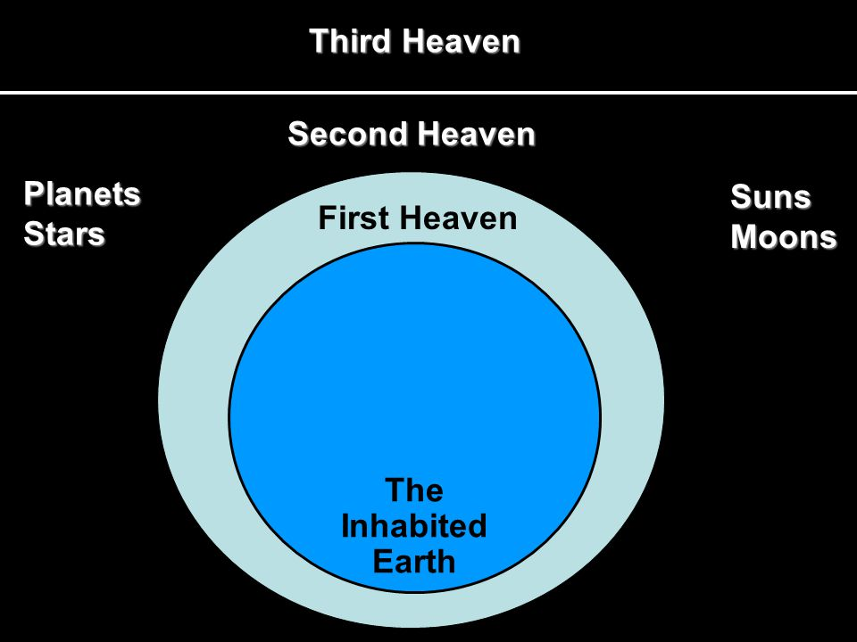 Third Heaven PlanetsStars Suns Moons Second Heaven First Heaven The InhabitedEarth