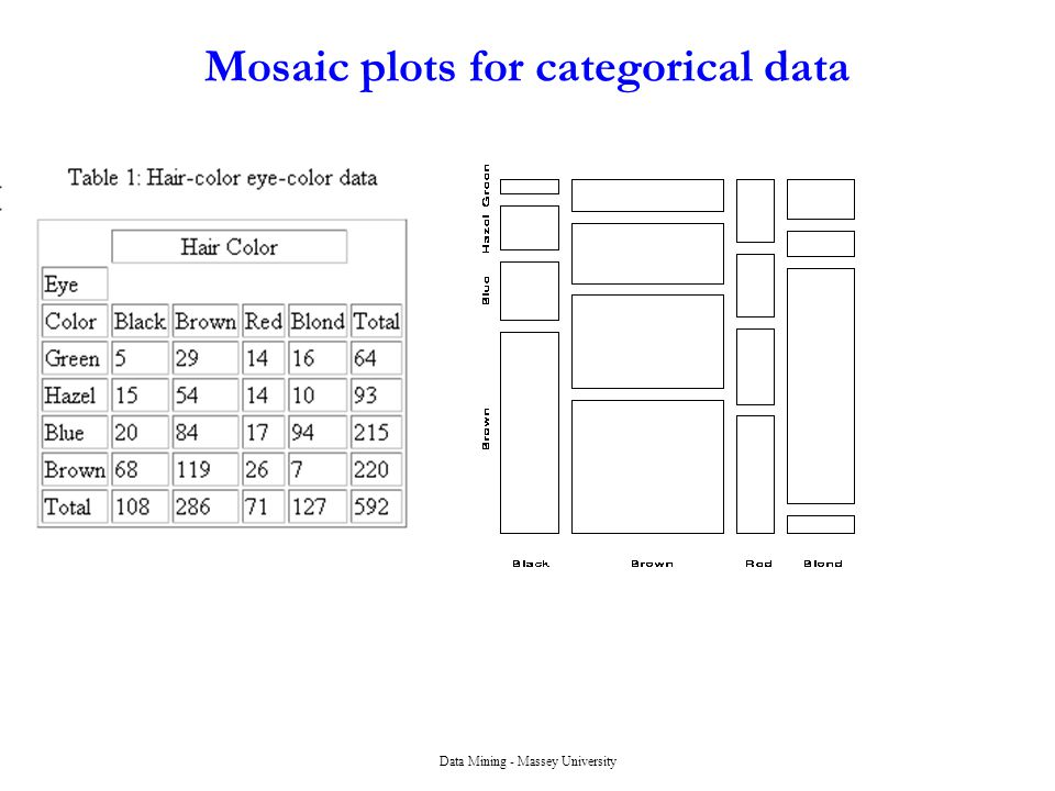 Mosaic plots for categorical data